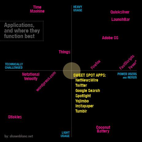 Sweet Spot Chart
