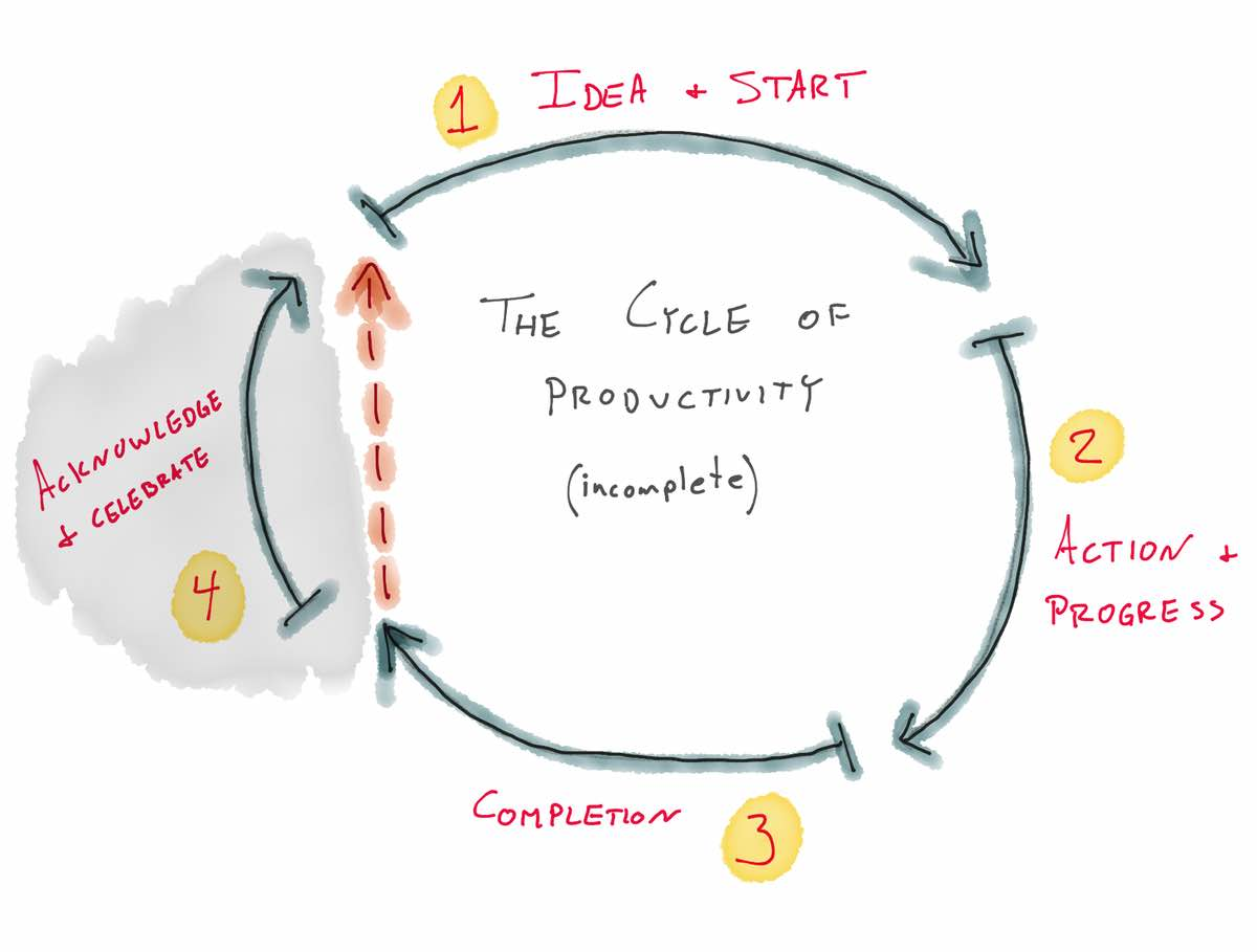 The Cycle of Productivity - incomplete