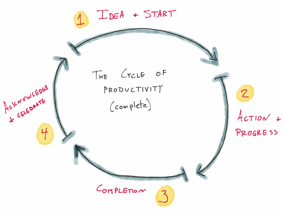 The Cycle of Productivity - Complete