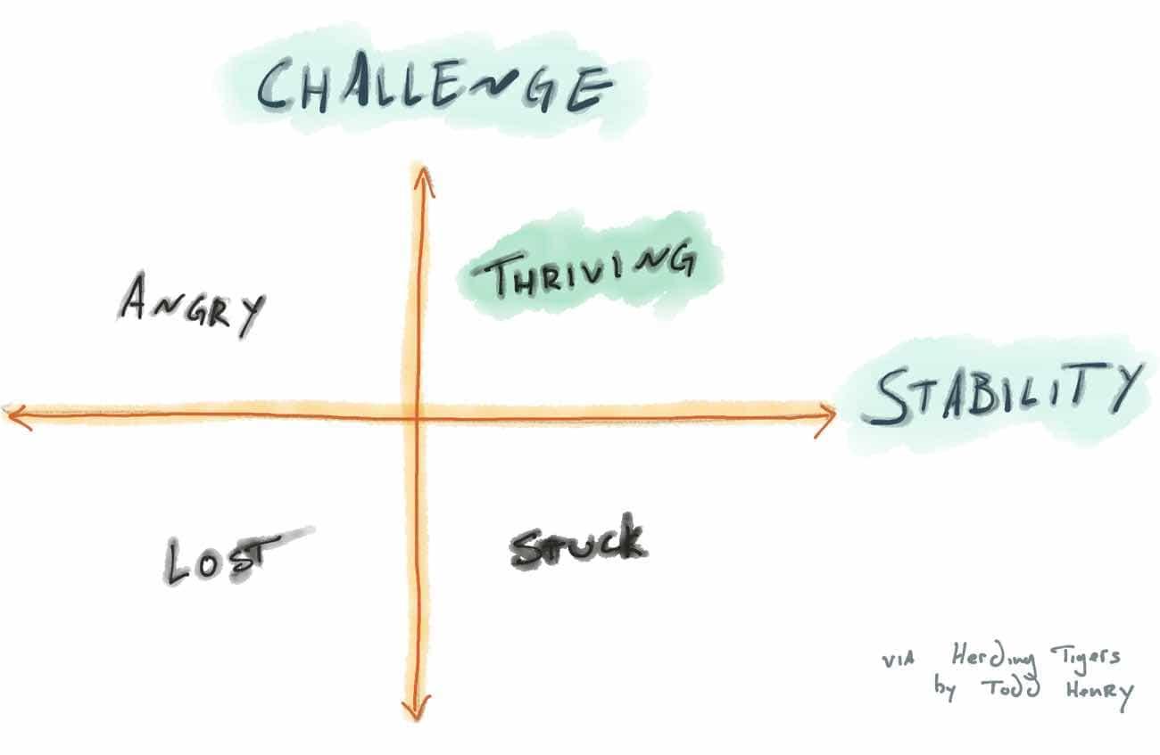 Todd Henry Challenge Stability Matrix